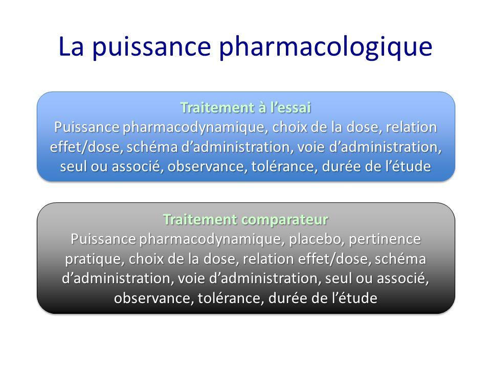 La puissance pharmacologique