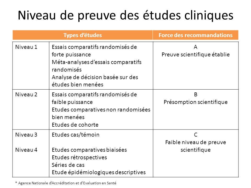 Niveau de preuve des études cliniques