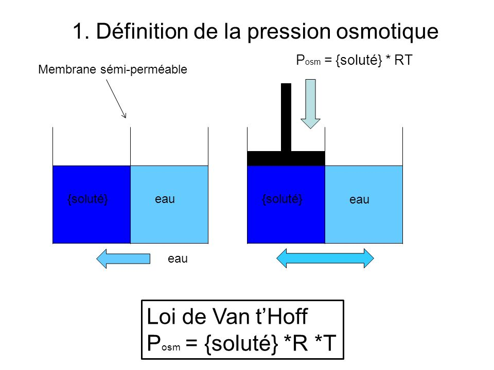 1. Définition de la pression osmotique