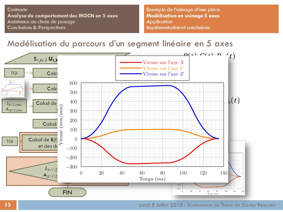 Modélisation du parcours d'un segment linéaire en 5 axes