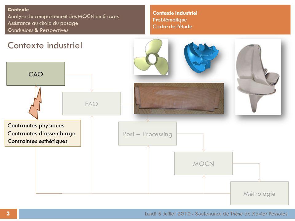 Contexte industriel CAO FAO Post – Processing MOCN Métrologie