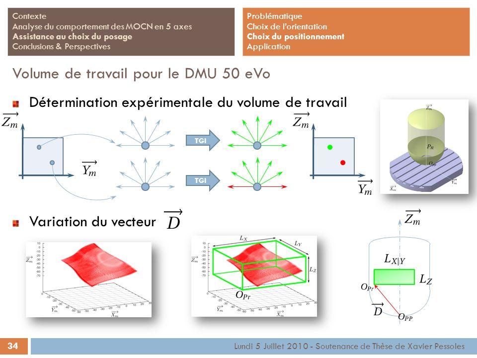 Volume de travail pour le DMU 50 eVo