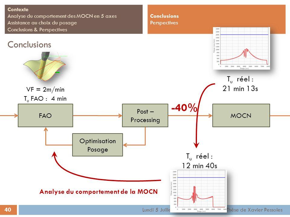 Analyse du comportement de la MOCN
