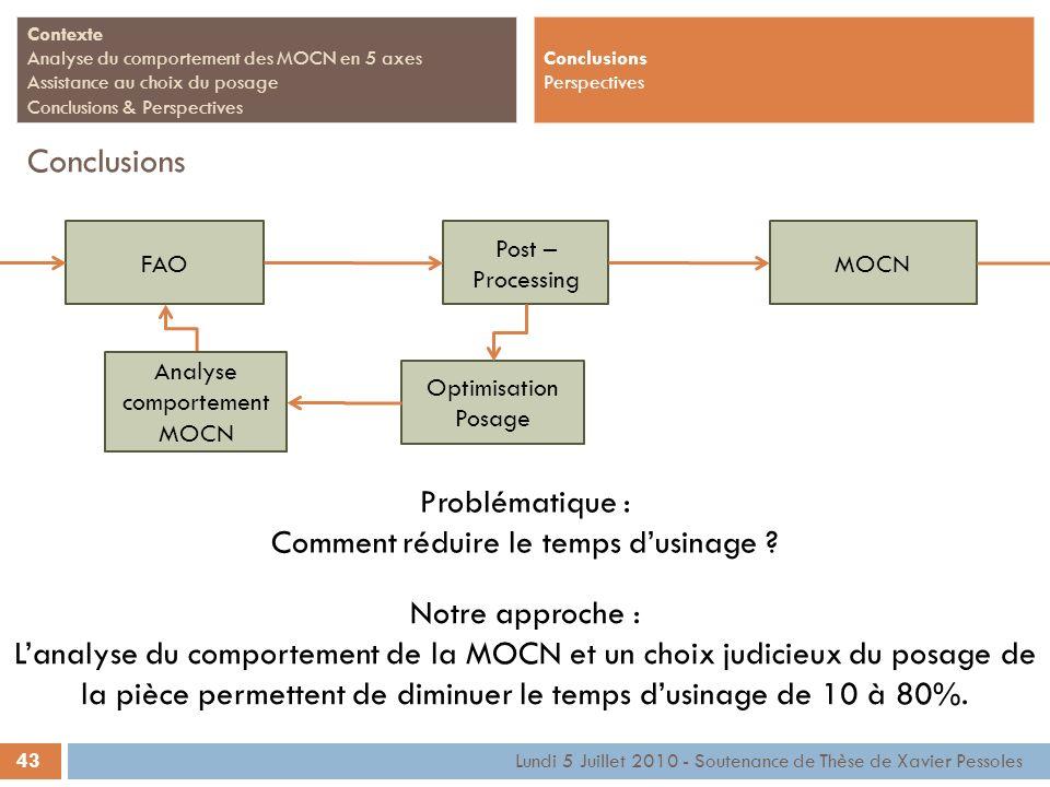 Conclusions Problématique : Comment réduire le temps d'usinage