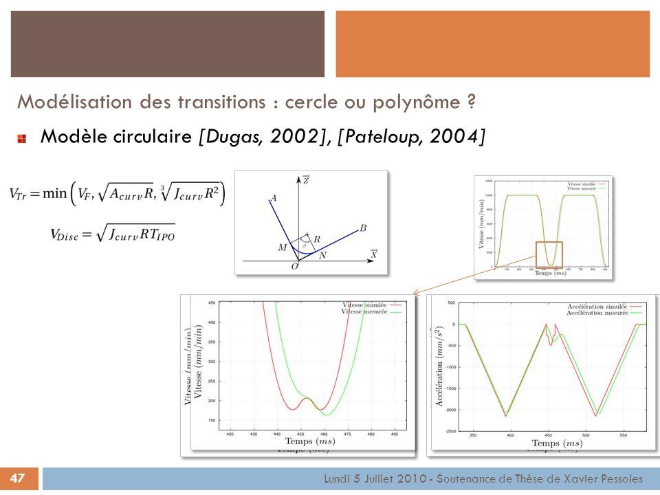 Modélisation des transitions : cercle ou polynôme