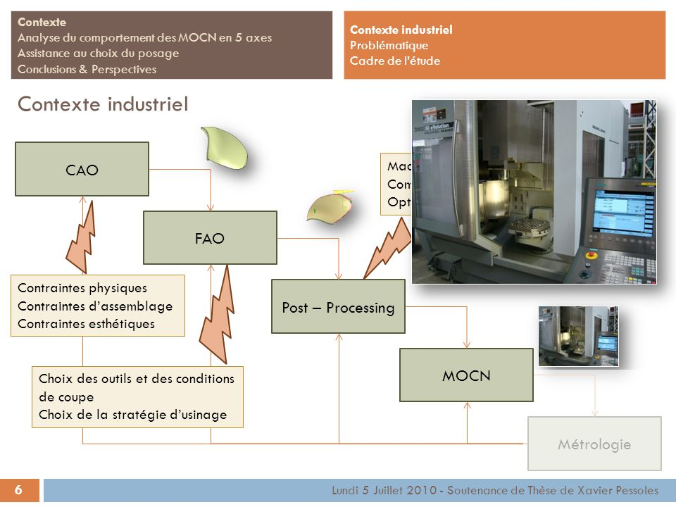 Contexte industriel CAO FAO Post – Processing MOCN Métrologie Machine