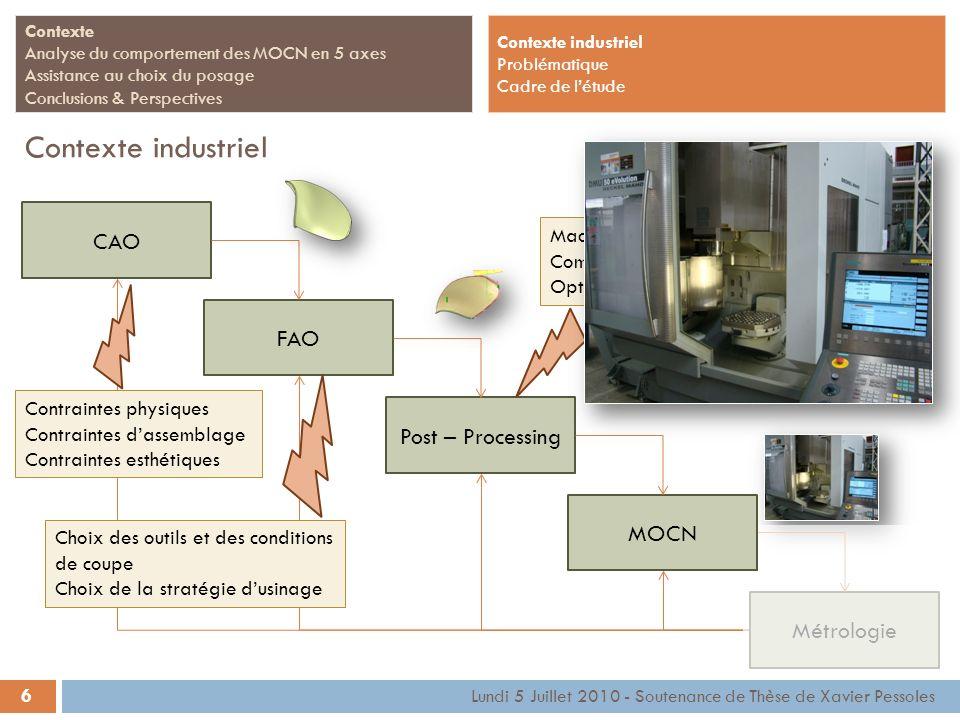 Contexte industriel CAO FAO Post – Processing MOCN Métrologie Machine