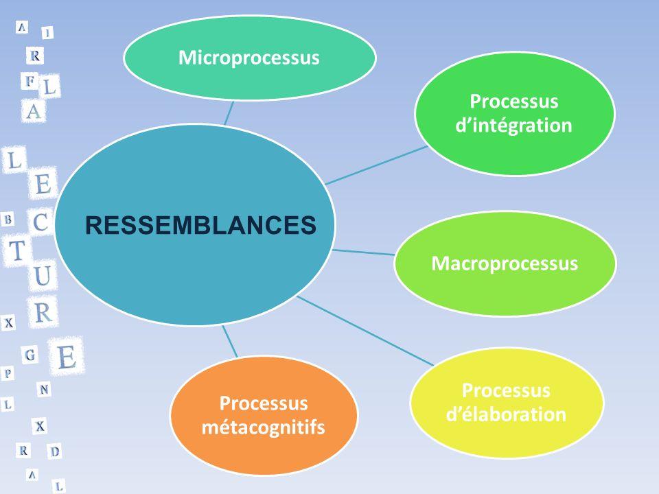 RESSEMBLANCES Microprocessus Processus d'intégration Macroprocessus