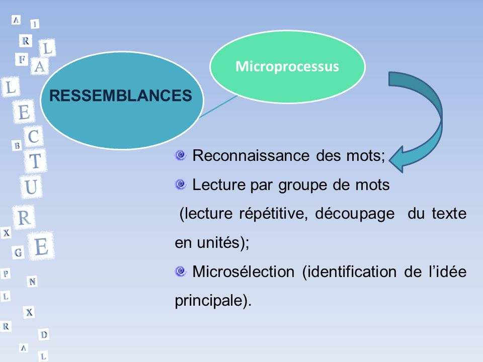 Microprocessus RESSEMBLANCES. Reconnaissance des mots; Lecture par groupe de mots. (lecture répétitive, découpage du texte en unités);