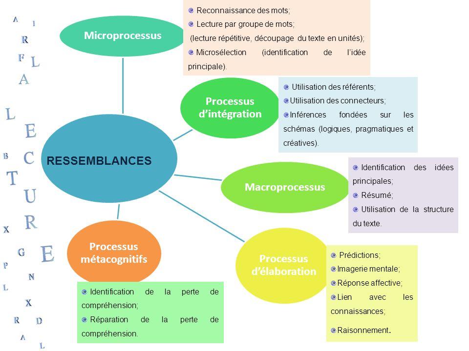 Processus d'intégration Macroprocessus Processus d'élaboration