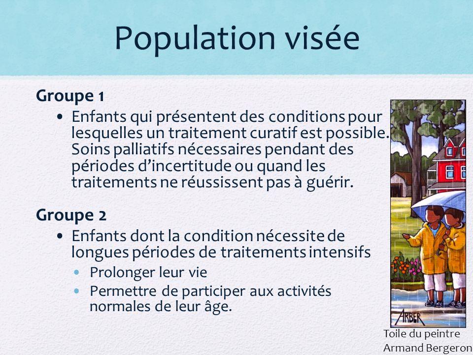 Population visée Groupe 1 Groupe 2