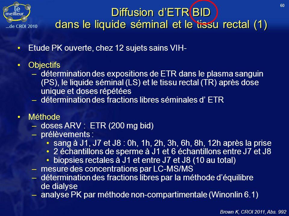 Diffusion d'ETR BID dans le liquide séminal et le tissu rectal (1)