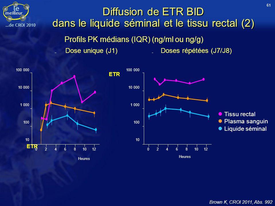 Diffusion de ETR BID dans le liquide séminal et le tissu rectal (2)