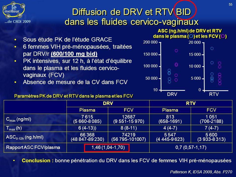 Diffusion de DRV et RTV BID dans les fluides cervico-vaginaux