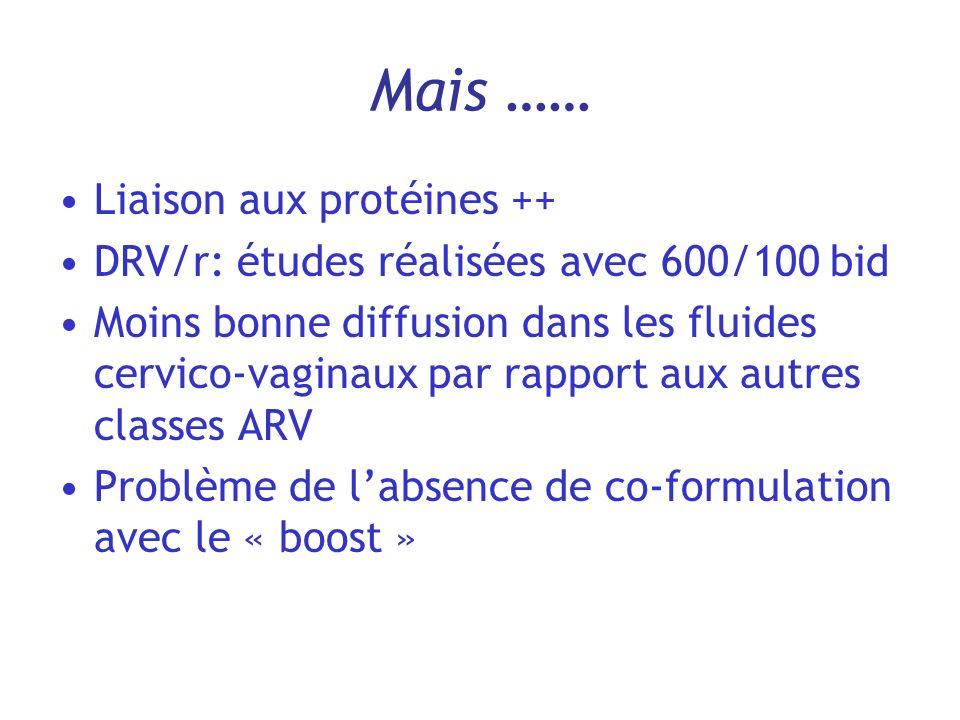 Mais …… Liaison aux protéines ++