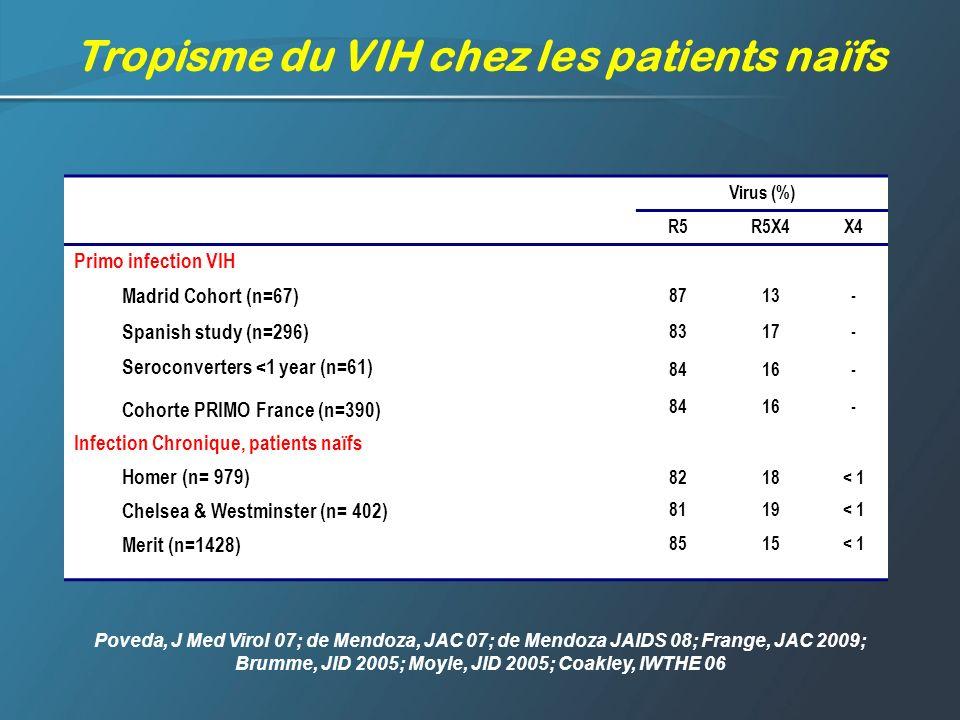 Tropisme du VIH chez les patients naïfs