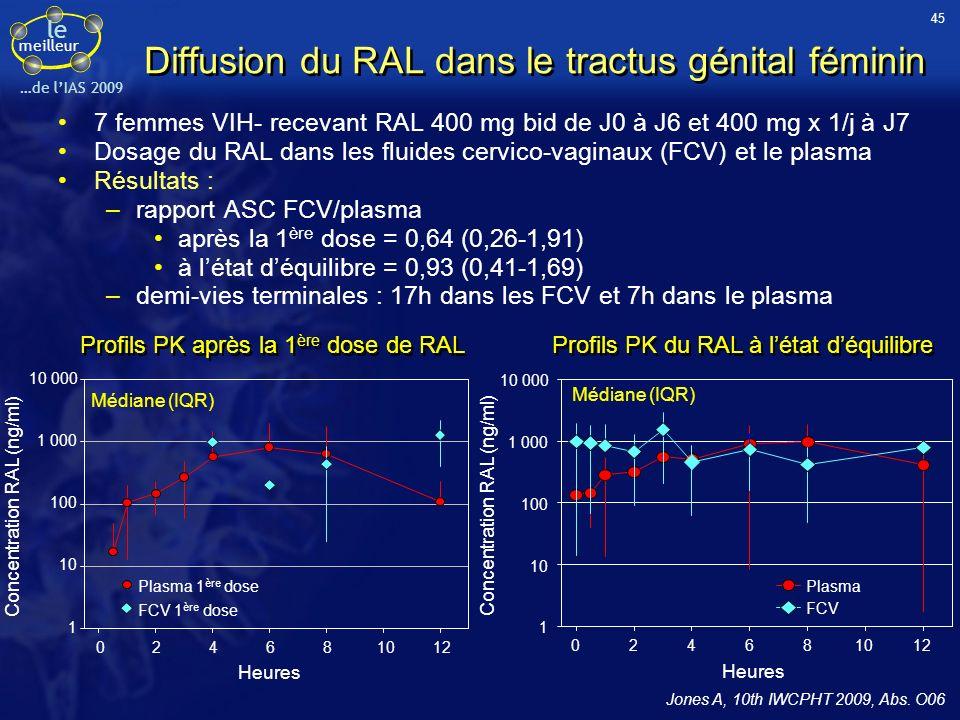 Diffusion du RAL dans le tractus génital féminin