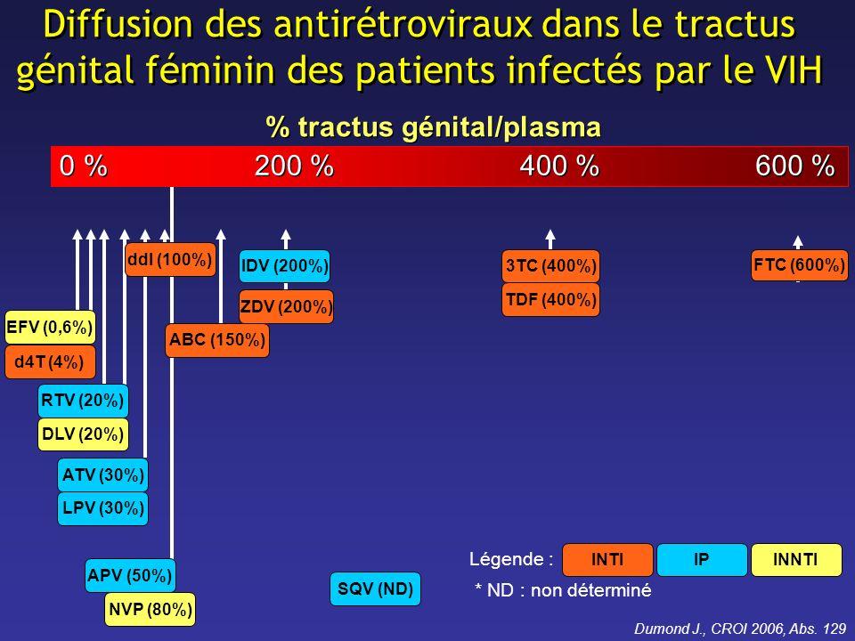 Diffusion des antirétroviraux dans le tractus génital féminin des patients infectés par le VIH