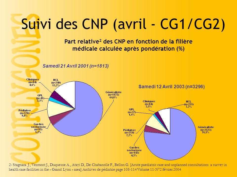 Suivi des CNP (avril - CG1/CG2)
