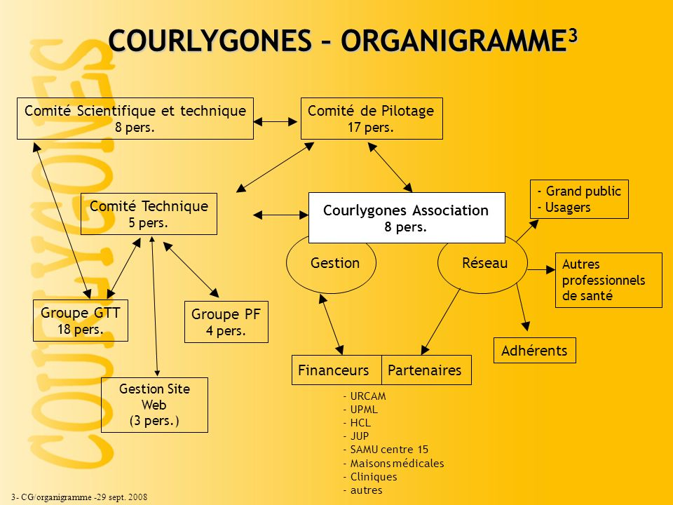 Courlygones Association