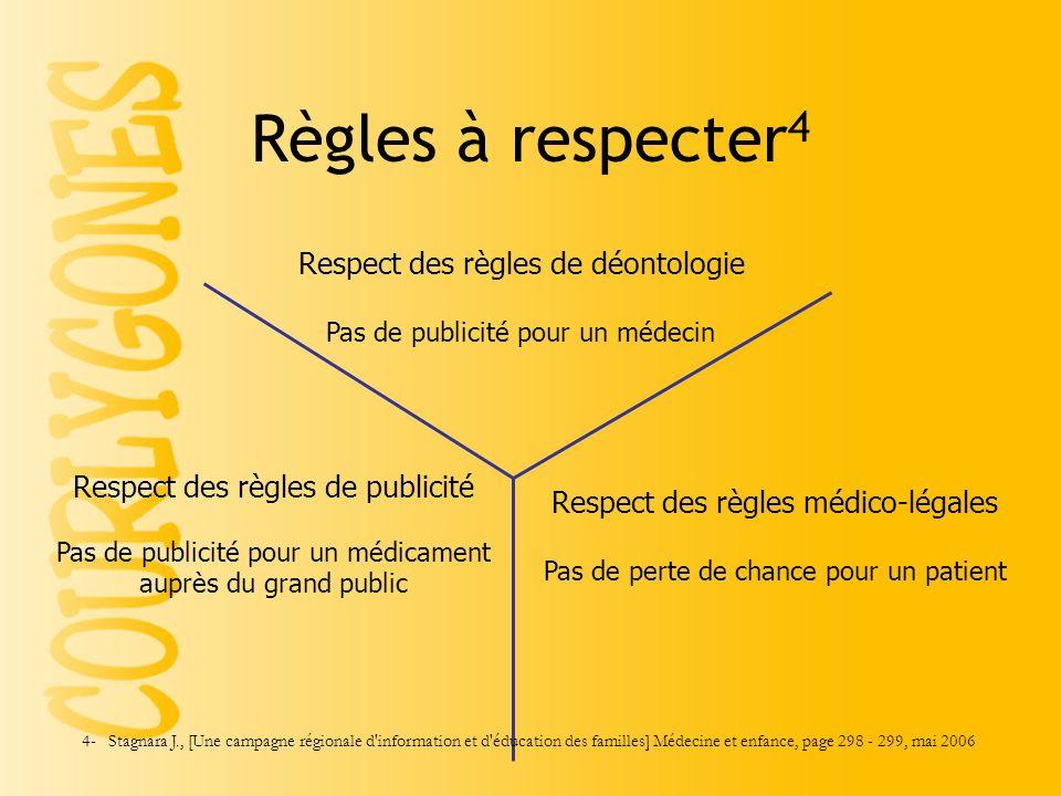 Règles à respecter4 Respect des règles de déontologie