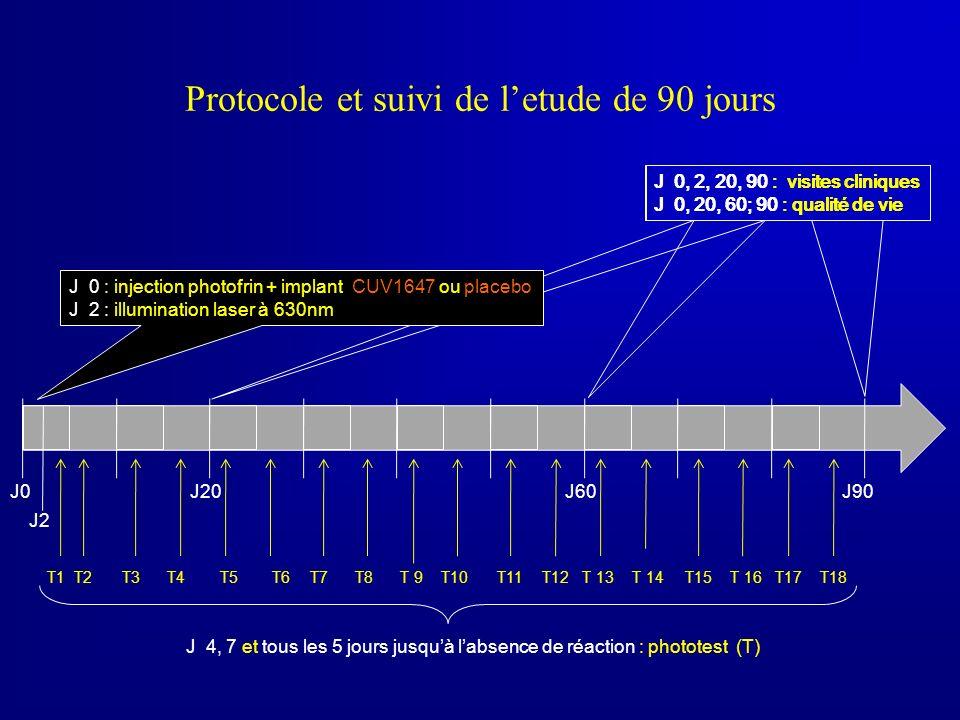 Protocole et suivi de l'etude de 90 jours