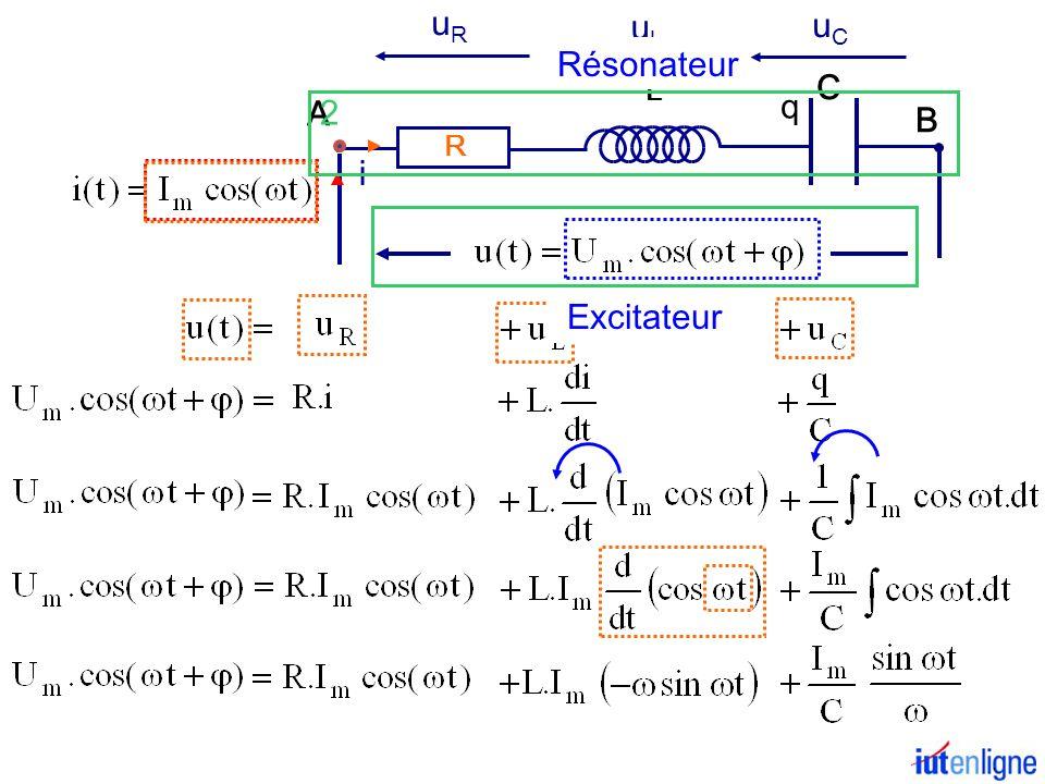 uR uL uC Résonateur 2 L C B q R A i Excitateur