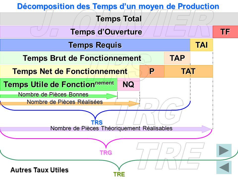 Décomposition des Temps d'un moyen de Production