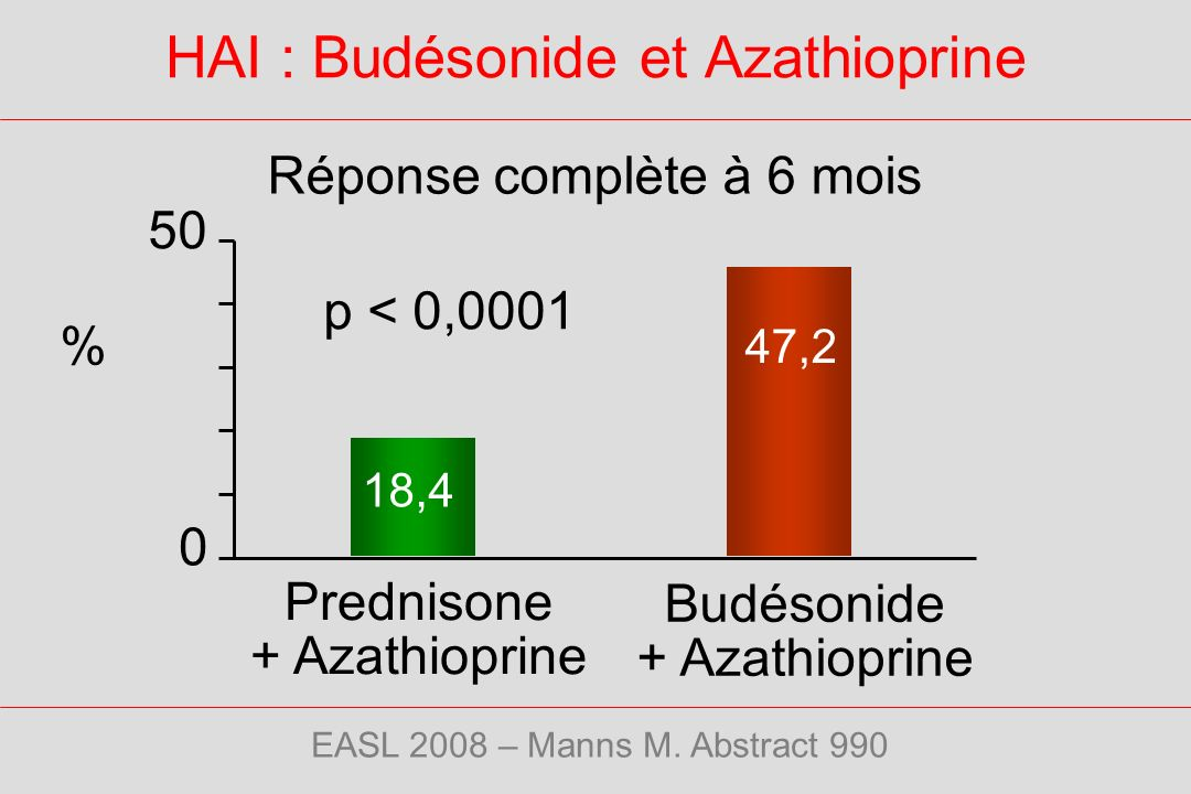 HAI : Budésonide et Azathioprine