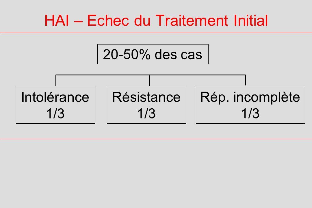 HAI – Echec du Traitement Initial