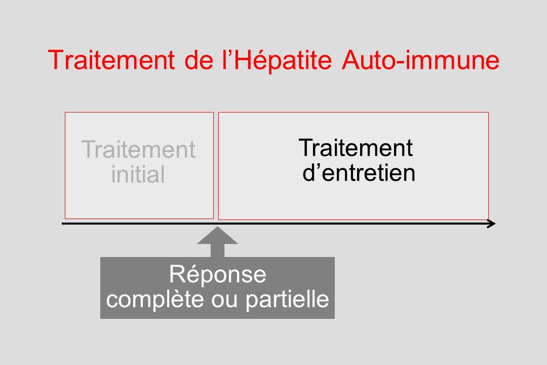 Traitement de l'Hépatite Auto-immune