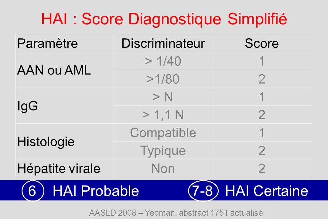 HAI : Score Diagnostique Simplifié