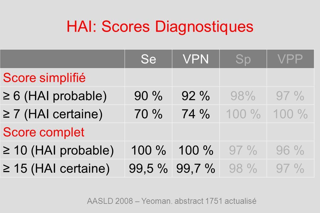 HAI: Scores Diagnostiques