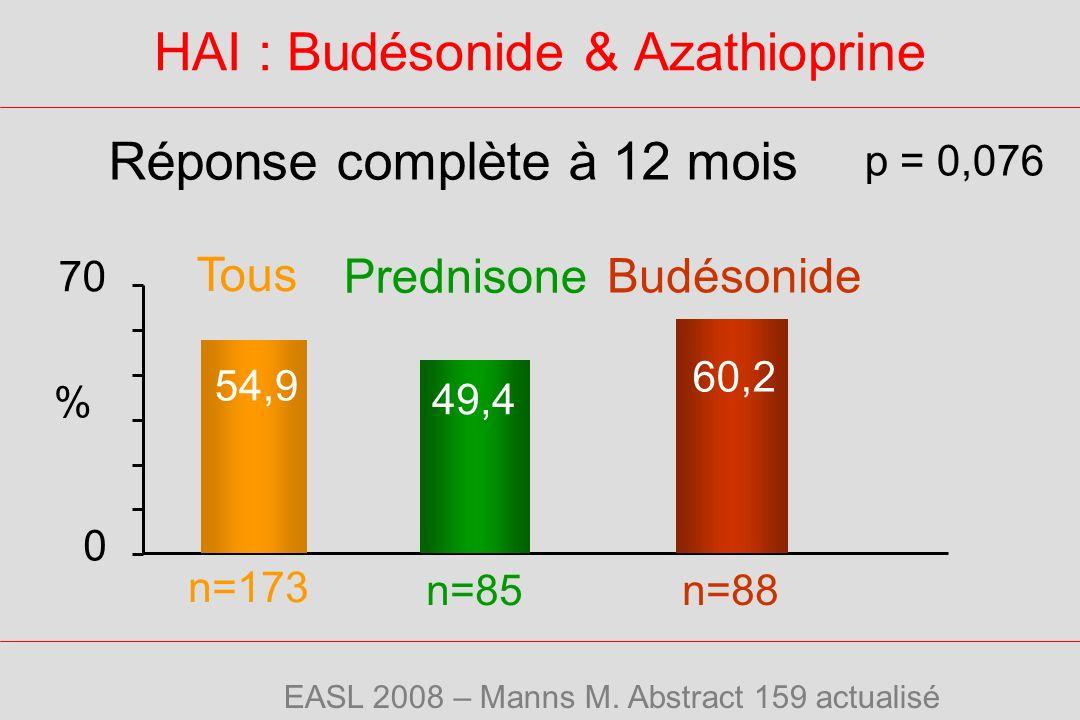HAI : Budésonide & Azathioprine
