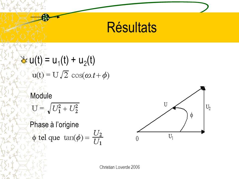 Résultats u(t) = u1(t) + u2(t) Module Phase à l'origine