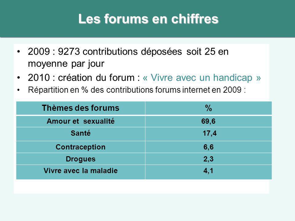 Les forums en chiffres 2009 : 9273 contributions déposées soit 25 en moyenne par jour. 2010 : création du forum : « Vivre avec un handicap »