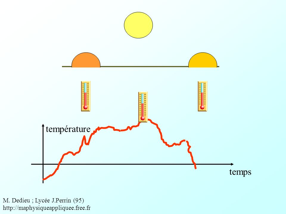 température temps.