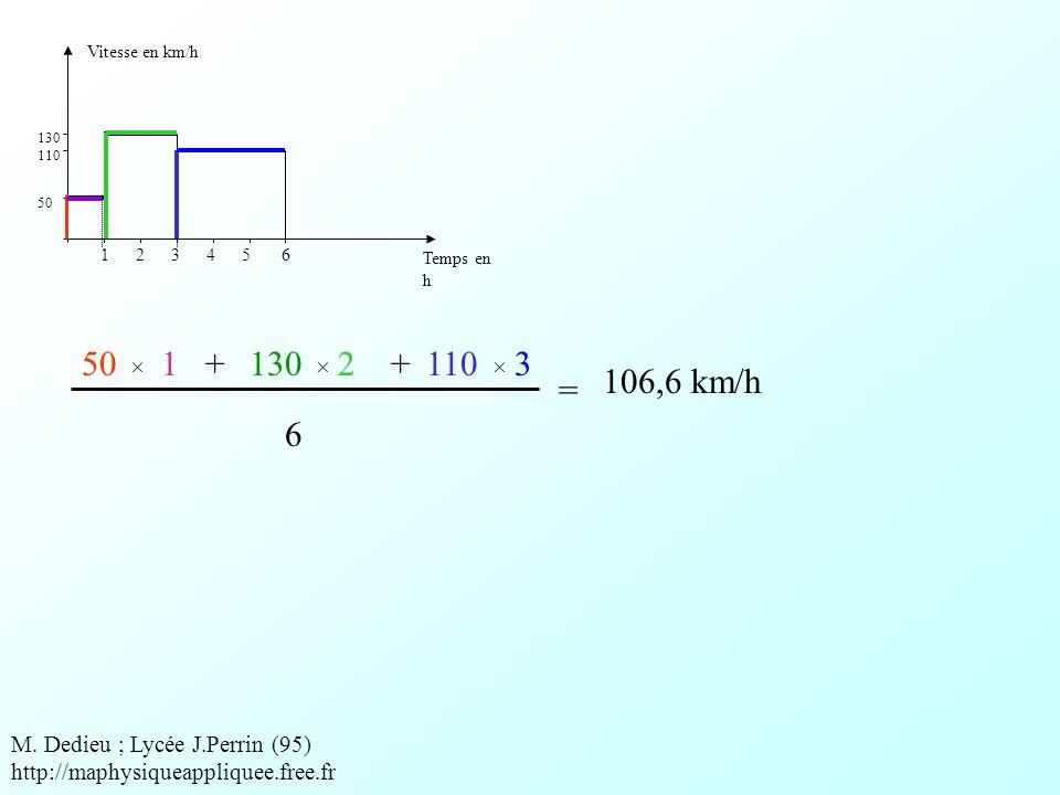 Vitesse en km/h Temps en h. 50. 110. 130. 1 2 3 4 5 6. 50. 1. + 130.