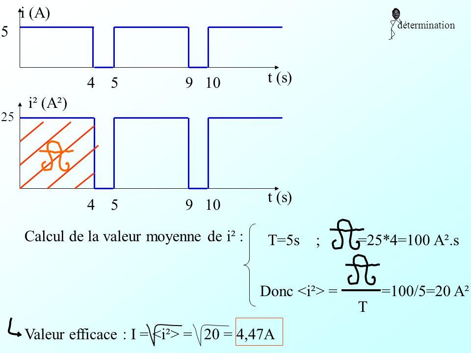 Calcul de la valeur moyenne de i² : T=5s ;