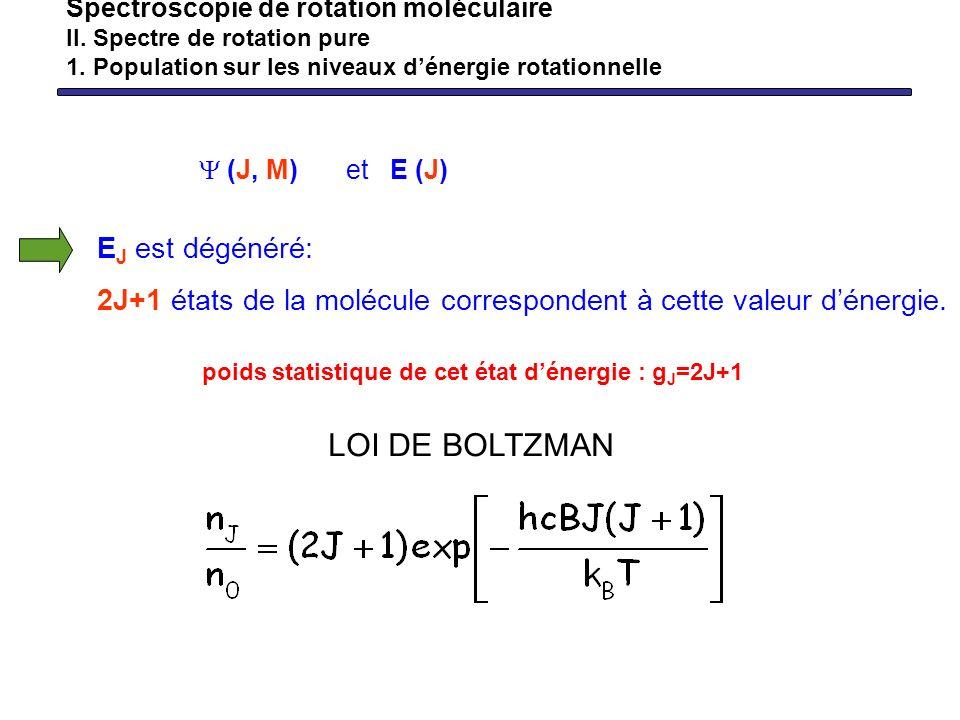 LOI DE BOLTZMAN EJ est dégénéré: