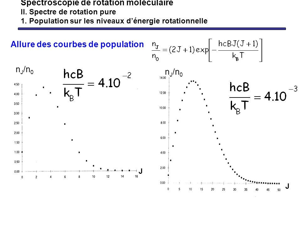 Spectroscopie de rotation moléculaire