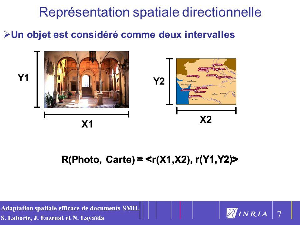 R(Photo, Carte) = <r(X1,X2), r(Y1,Y2)>