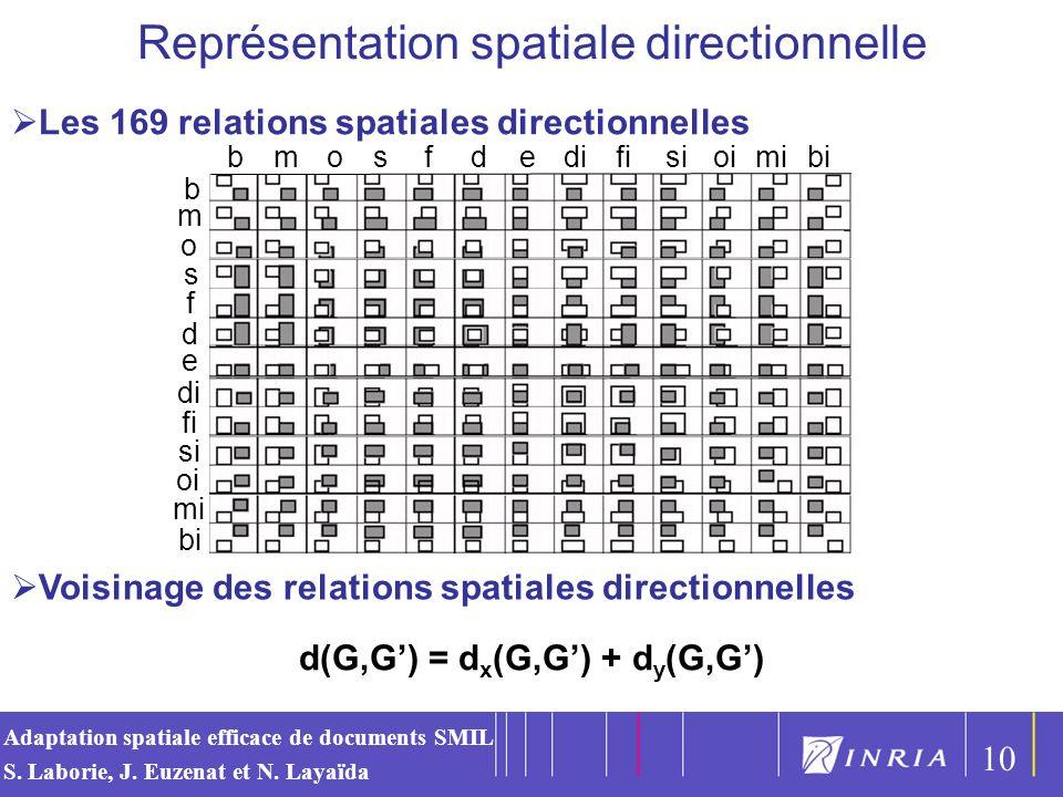 d(G,G') = dx(G,G') + dy(G,G')