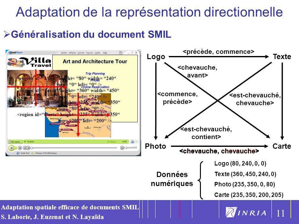 Adaptation de la représentation directionnelle