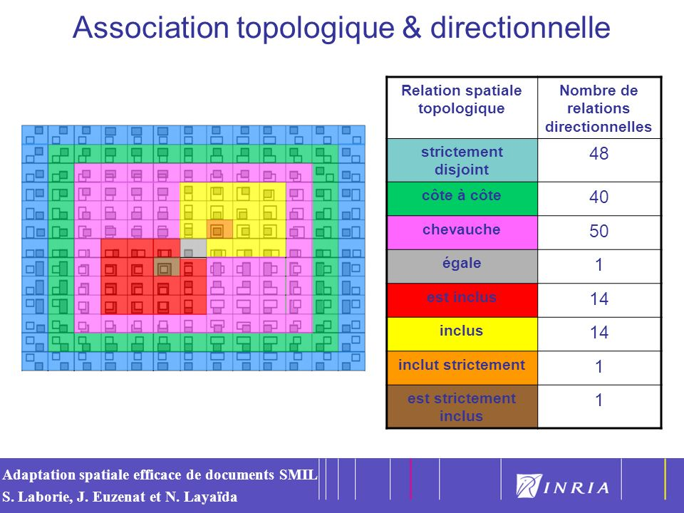Association topologique & directionnelle