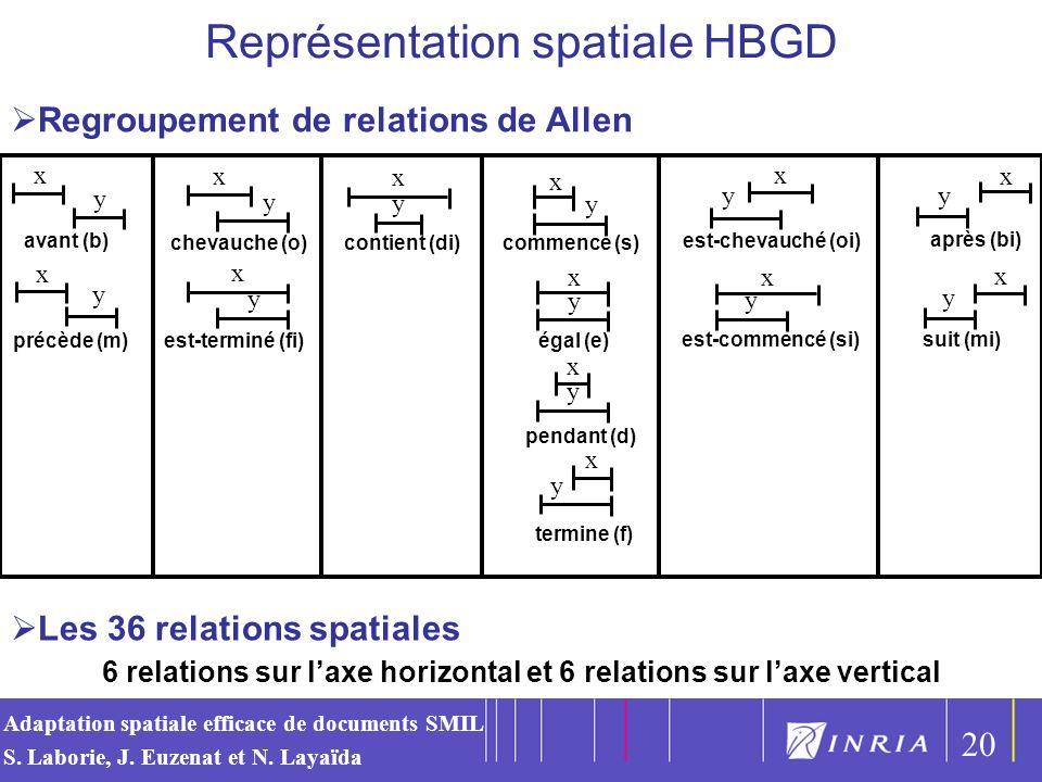 6 relations sur l'axe horizontal et 6 relations sur l'axe vertical