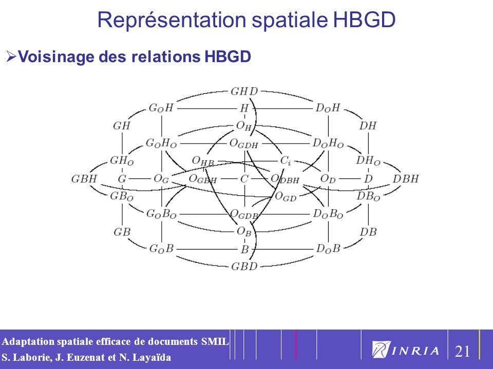 Représentation spatiale HBGD