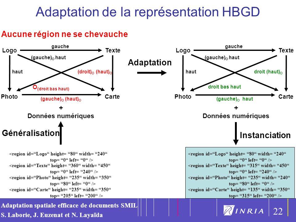 Adaptation de la représentation HBGD