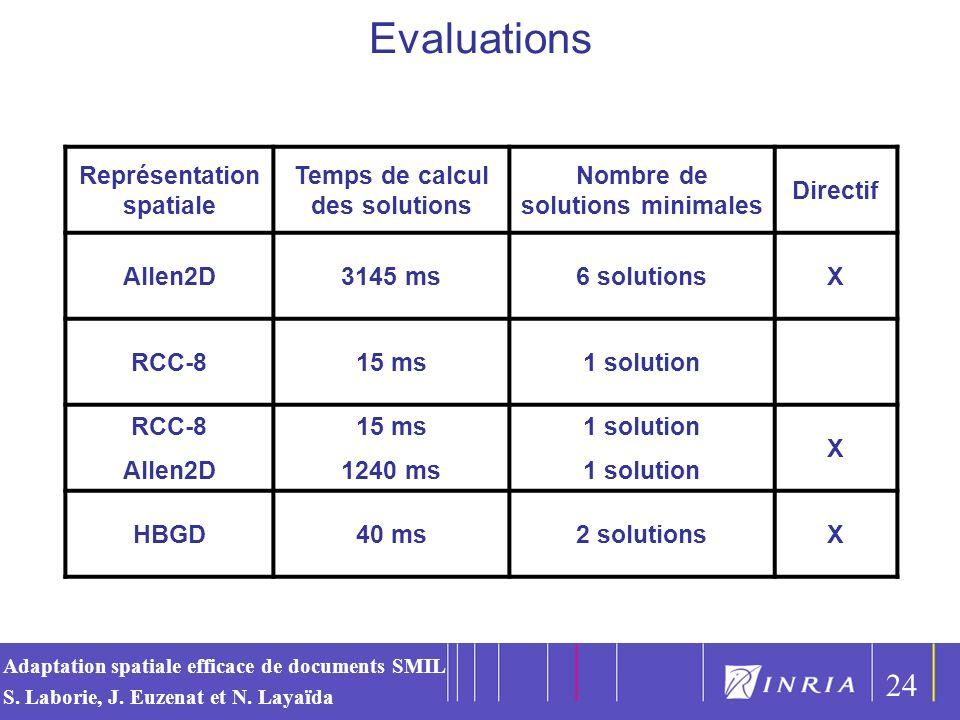 Evaluations 24 Représentation spatiale Temps de calcul des solutions