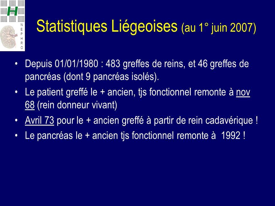 Statistiques Liégeoises (au 1° juin 2007)